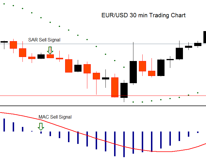 How to trade forex currency pairs