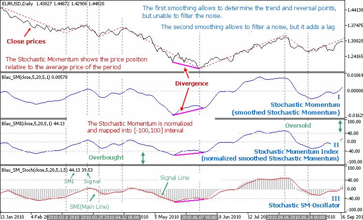 William Blau s Indicators and Trading Systems in MQL 1 Indicators MQL5 Articles | Investing Post