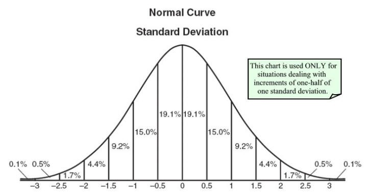 excel how to add a line of best curve