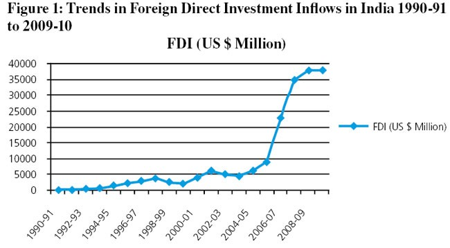 emerging trends of fdi inflows into india The country satisfies several reconditions to attract fdi | fdi flows into india could almost emerging the second trend fdi inflows into india.