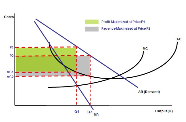 maximizing profits in market structure All business firms, regardless of the market structure they are selling in, will receive the maximum possible economic profit by producing the quantity of output where marginal revenue is equal to marginal cost (mr = mc.