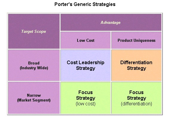 difference between generic and grand strategies Start studying mgmt 4500 exam ii learn vocabulary  clear choice among three generic strategies, avoid a middle grand difference between related and.