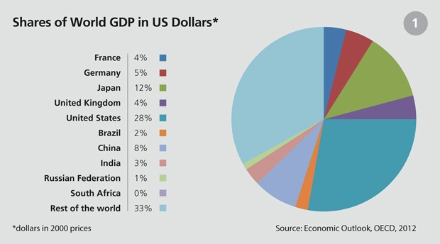 the problems facing the brazilian economy that affects the us Brazil's economy is a globally relevant one  the nominal gdp was us $209 trillion in 2010,  its currency is the brazilian real.