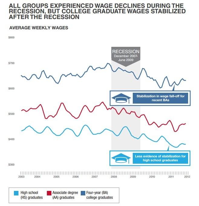 college degrees by major cash jobs craigslist