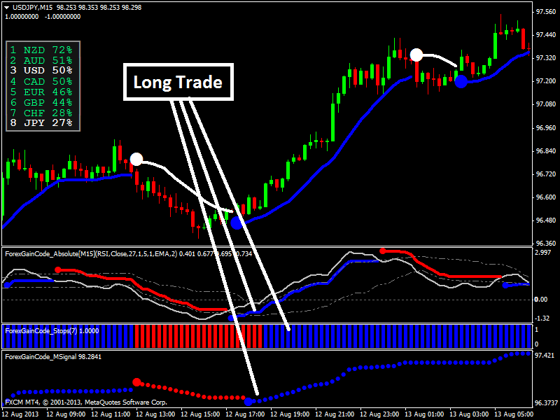 No repaint forex system