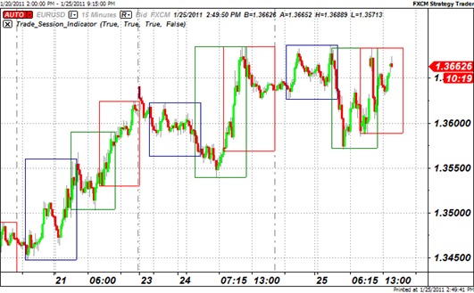 Currency Trading Charts Explained Forex