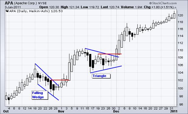 Chart Analysis and Forex Trading With HeikinAshi