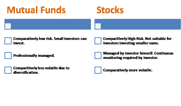 Difference between Stocks and Options | Difference Between