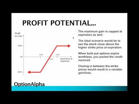 Options Strategy Bull Put Credit Spread Wyatt Investment Research