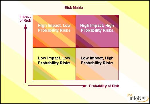 risk and quality managment assessment essay
