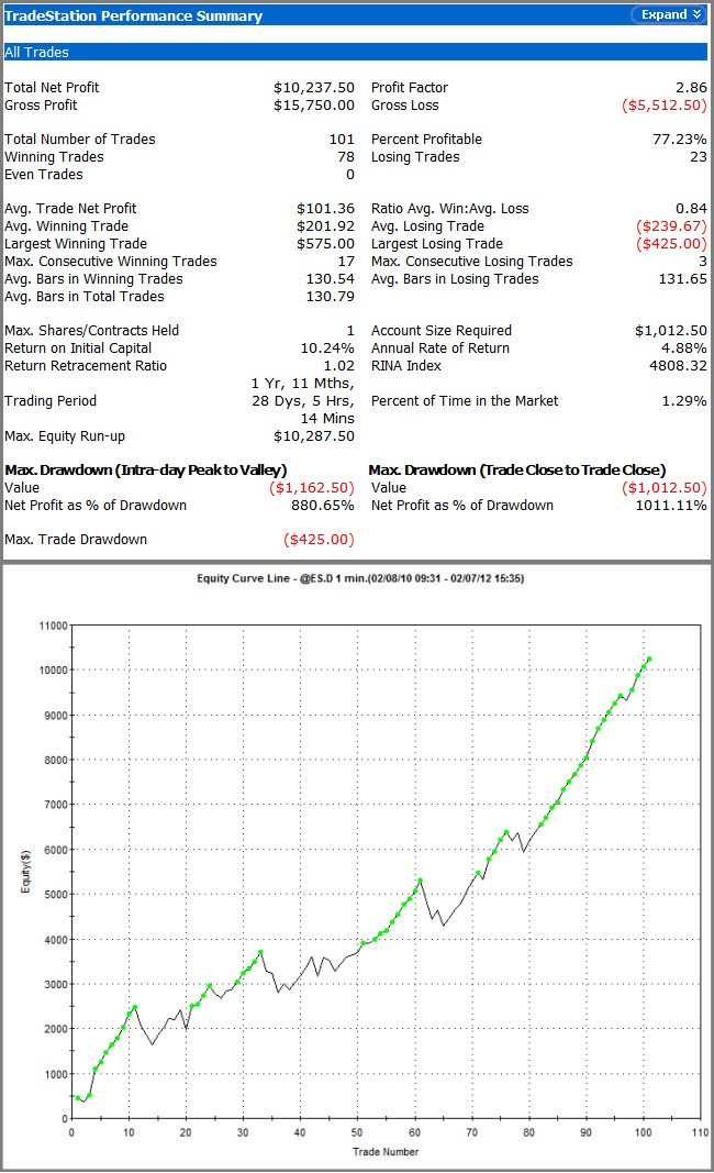 TICK Count Trend Indicator and Trading System | Investing Post