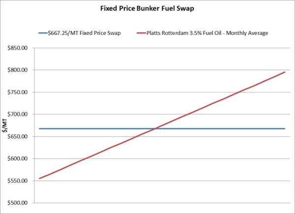 A Beginners Guide to Fuel Hedging   Investing Post