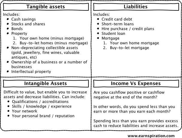 Differences Between A Tangible An Intangible Asset Investing Post