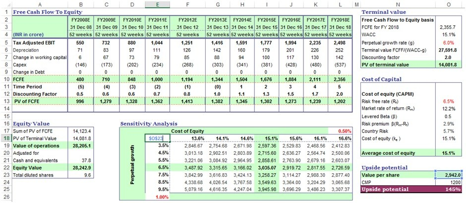 Dcf model dcf valuation discounted cash flow analysis for Discounted cash flow analysis excel template