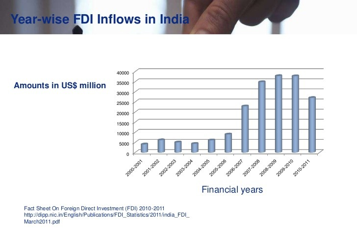 fdi in india project Fdi into indian market - a study, fdi in india 2012, fdi in retail sector, why indian govt is not in favour of fdi, impact of fdi on the economy, trends of foreign direct investment.