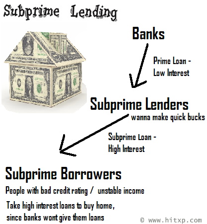 Subprime Mortgage Effect on the Economy?