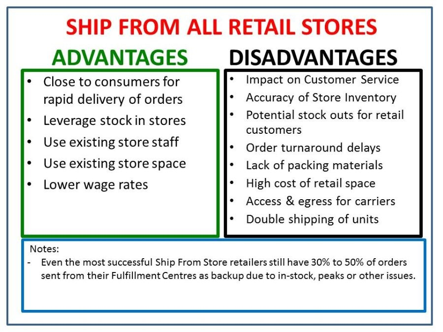 online shopping advantages and disadvantages Online retail has advantages and disadvantages for businesses with huge growth potential balanced against initial costs and security and legal issues.