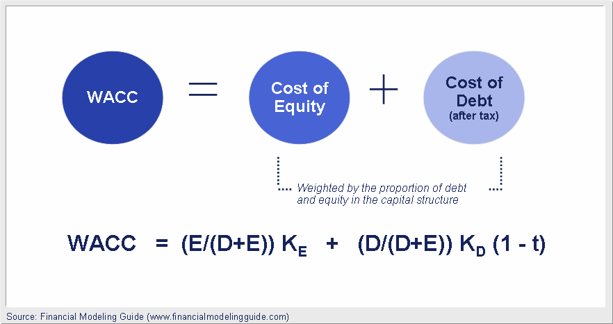 what are main elements in calculating the cost of capital how does an increase in debt affect it how An optimal capital structure is the best mix of debt, preferred stock and common stock that maximizes a company's stock price by minimizing its cost of capital in theory, debt financing offers.