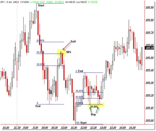 trading forex using fibonacci