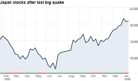 Nikkei Chart Realtime