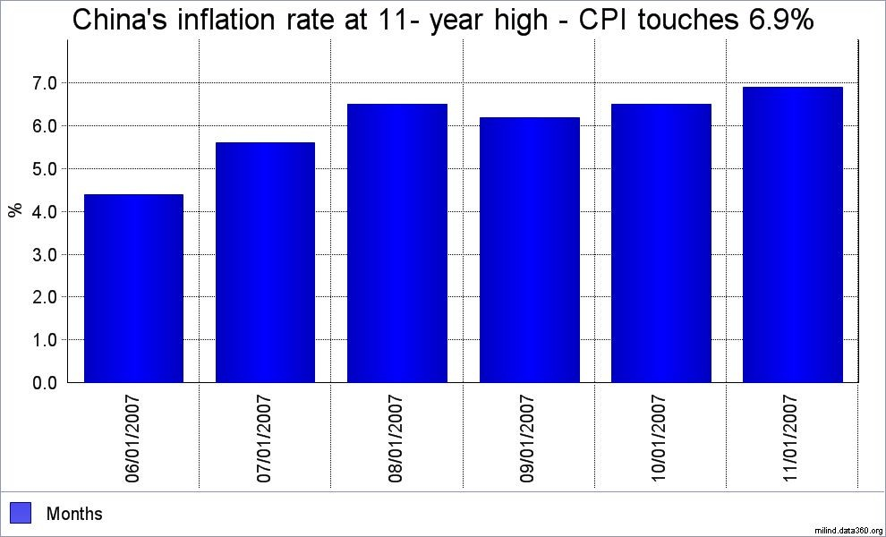 inflation rate Inflation, consumer prices (annual %) from the world bank: data.