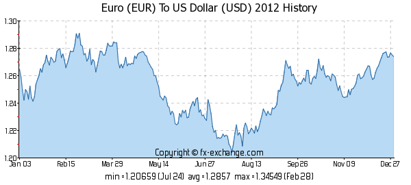 Euro To Us Dollar Conversion Definition History