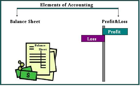 balance sheet profit loss Gross profit is total sales, while net profit is the gross minus operation costs, such as wages and utility bills while a balance sheet summarizes the capital, assets and liabilities of a business, a profit and loss statement shows its.