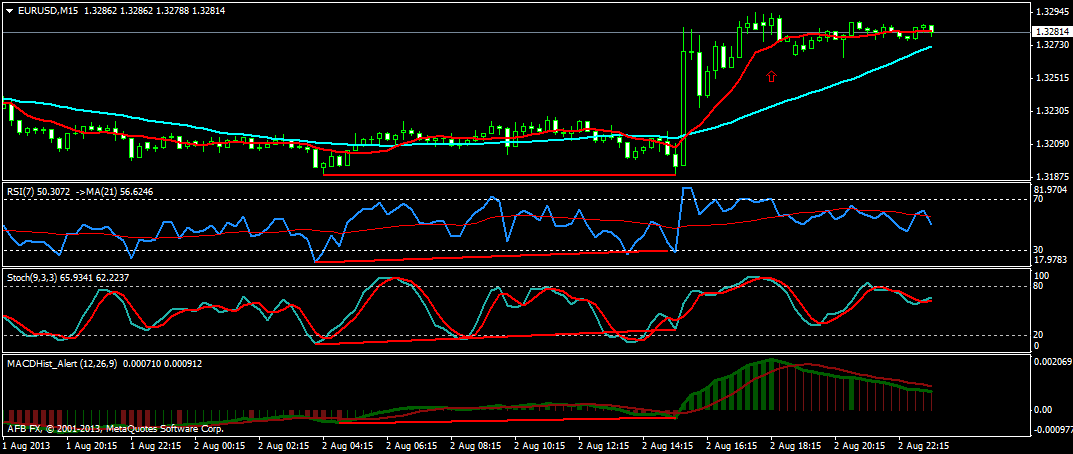 Trend Following Stochastic Forex Trading Strategy