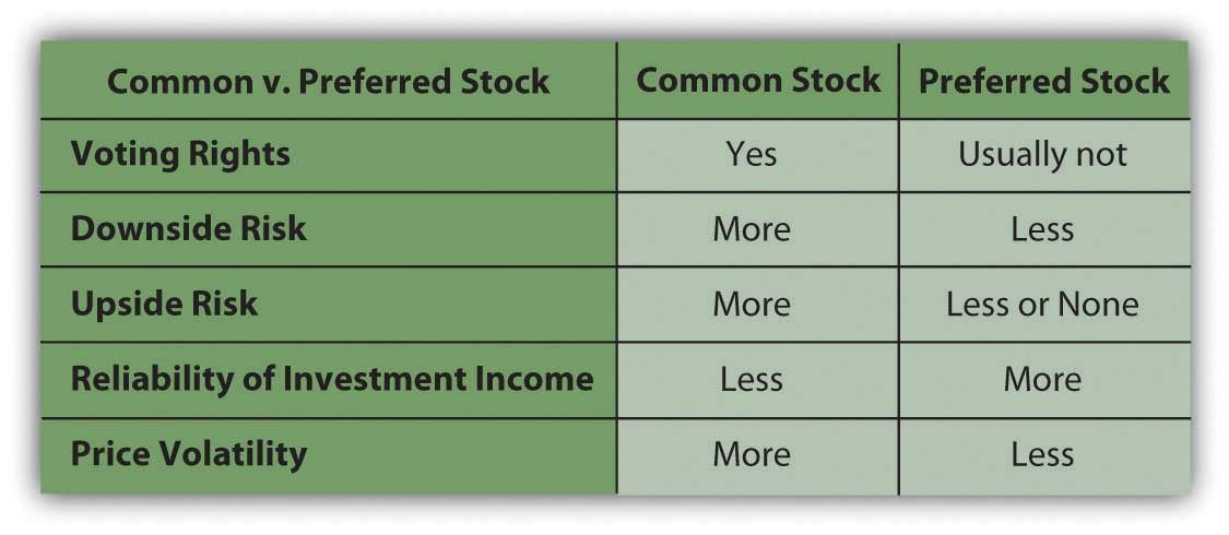 differences between preferred and common stock Company control stocks (common and preferred) are more than investments--they are also ownership in a company a stock holder has a say in how a company is run--including the hiring and firing of the people who run the company.