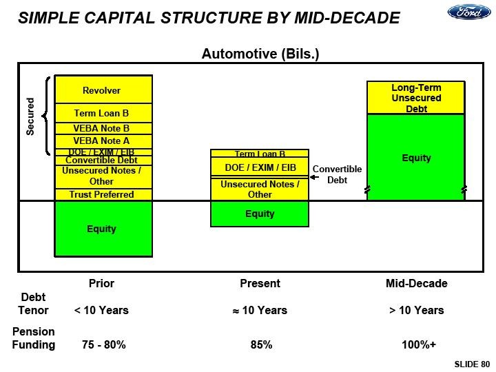 how has diageo historically managed its capital structure 1 how has diageo historically managed its capital structure diageo sought to maintain the low-debt (conservative) financial policies of the guinness and grand met with diageo plc 1 what do you think about the capital structure policies diageo has pursued in the past do they make sense.