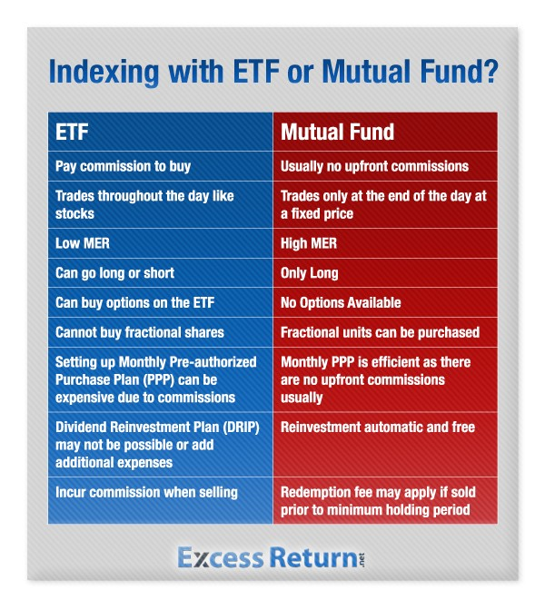 the advantages and disadvantages of index and mutual funds Read the advantages an actively managed fund has over its more staid compatriot, the indexed fund, and make your own decision about which is better  what are the disadvantages of an index fund .