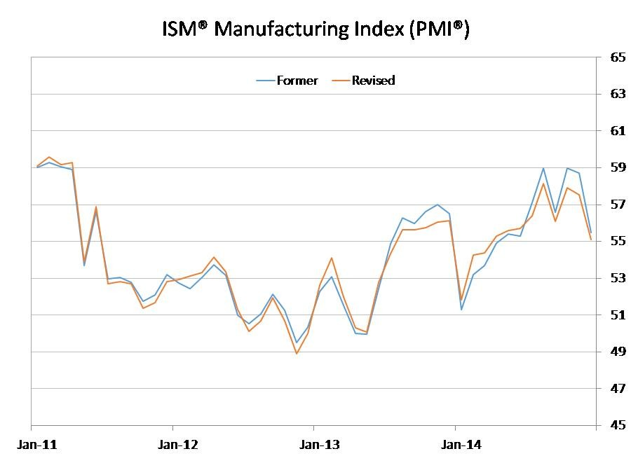 The ISM Manufacturing Index and the Economy