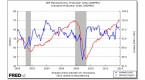 the-ism-manufacturing-index-and-the-economy_11