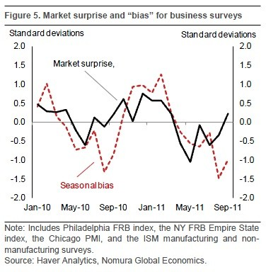 Using The ISM Manufacturing Index To Find Forex Trends (Mon Dec 19 2011)