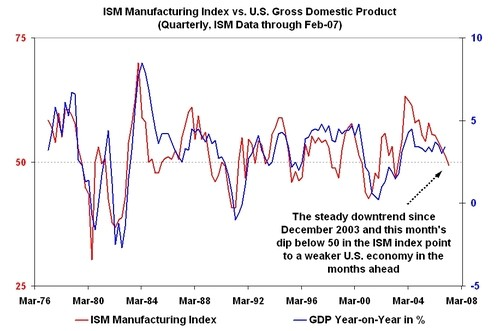 What is the ISM Manufacturing Survey