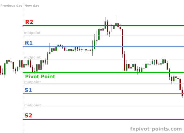 Pivot points are support and resistance levels derived from the previous period's high, low, and closing values. There are a variety of pivot values with which to trade, including monthly, weekly, and daily values. You could even calculate hourly values.