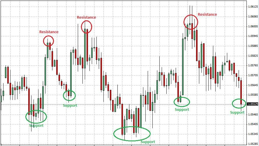 FX (Forex) Day Trading Technical Indicators | Investing Post