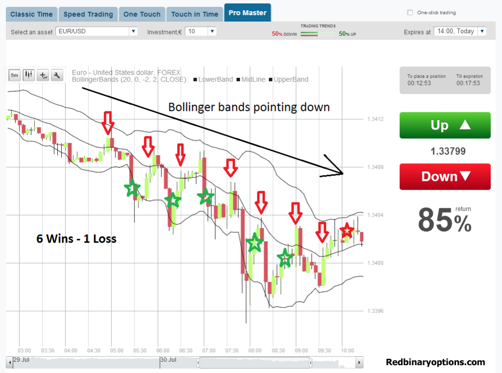 Bollinger band strategy for binary options