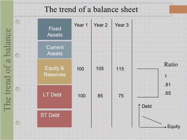 Balance Sheet Interpretation Part III PricetoBook Ratio Accounting for Entrepreneurs