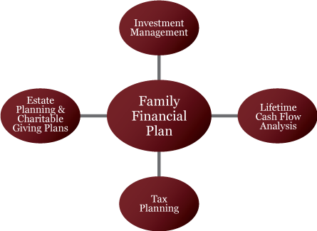 Financial Planning and Investment Management Services