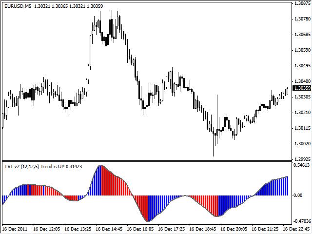 Volume indicator | Investing Post